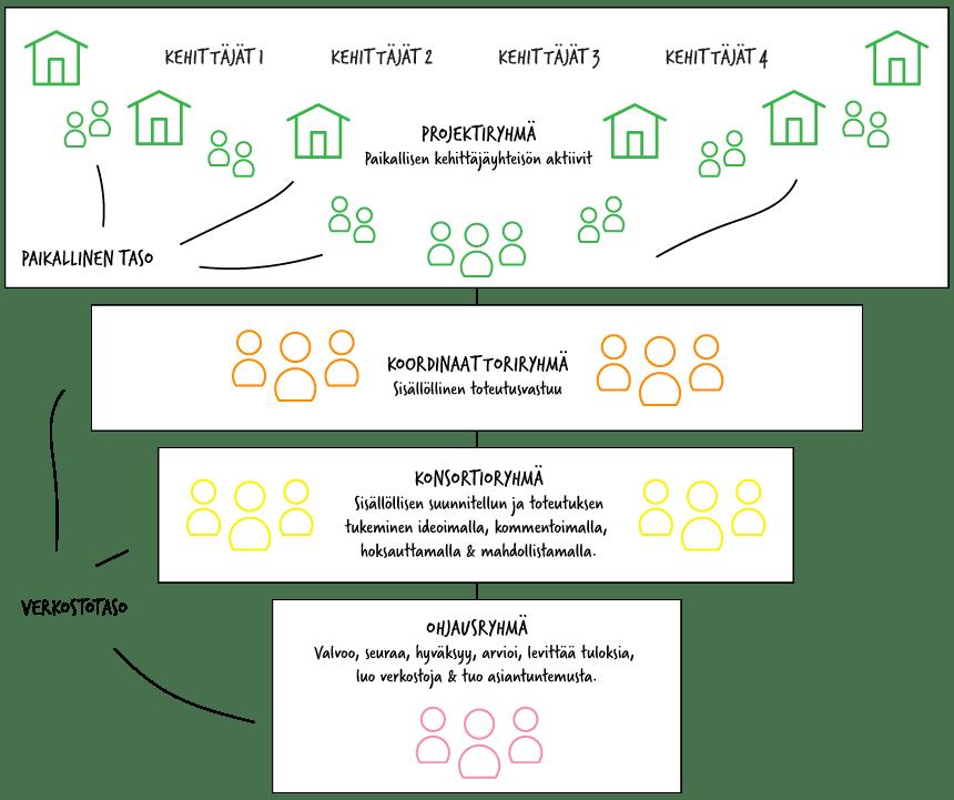 OpenDigi organisaatio
