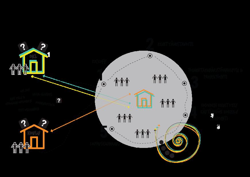 OpenDigi kehittäjäyhteisön toimintapolku