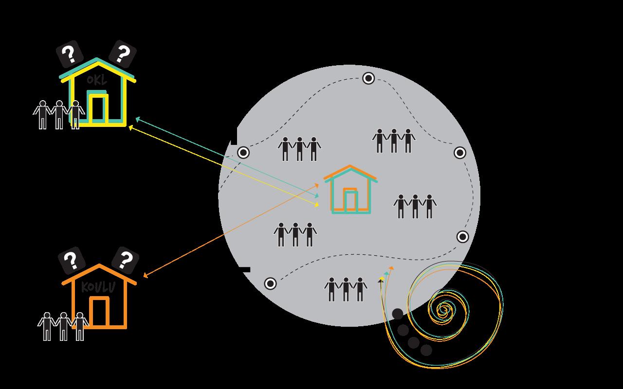 OpenDigi-kehittäjäyhteisön toimintapolku