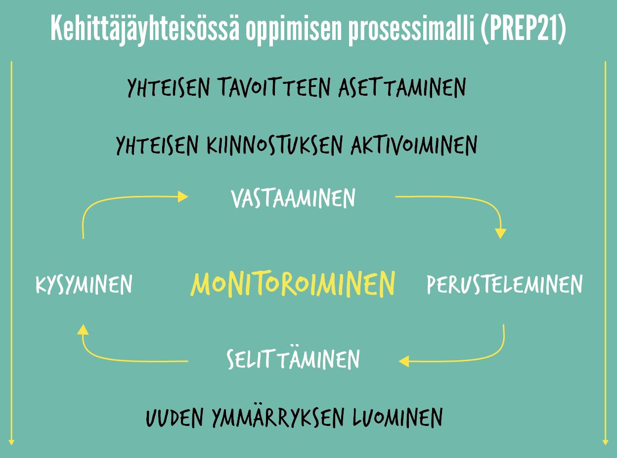Kehittäjäyhteisöissä oppimisen prosessimalli (Prep21)