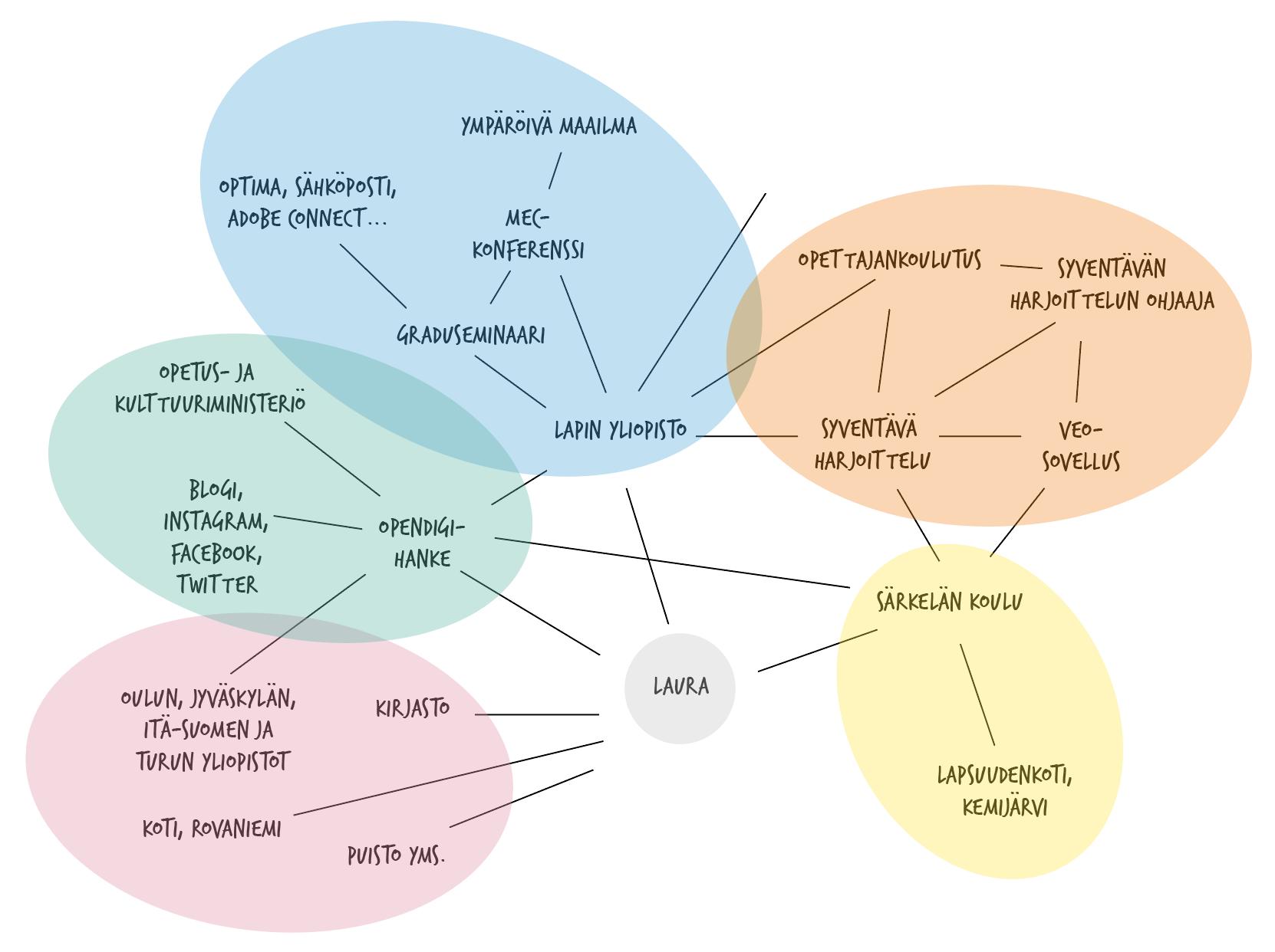 OpenDigi oppimisympäristö Case Laura Lapin yliopisto